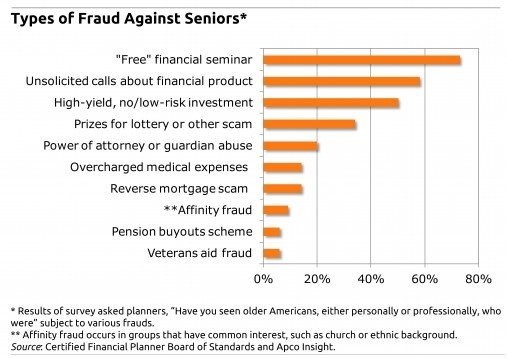 5 Ways To Protect Yourself From Financial Fraud 2