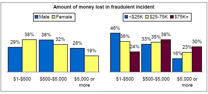5 Ways To Protect Yourself From Financial Fraud 3