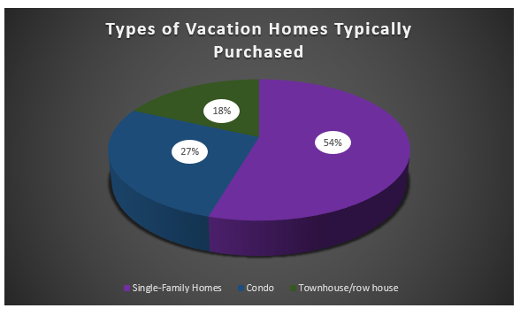 How To Choose A Beachfront Vacation Home 3