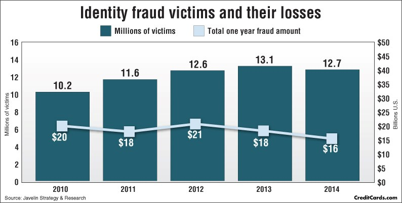 Ways for College Students to Protect Themselves from Fraud 2