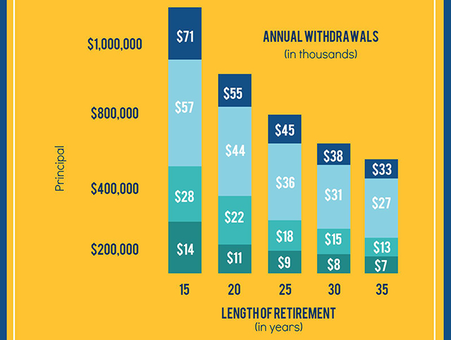 finwell-how-millennials-can-save-1000000-for-retirement-graph-2