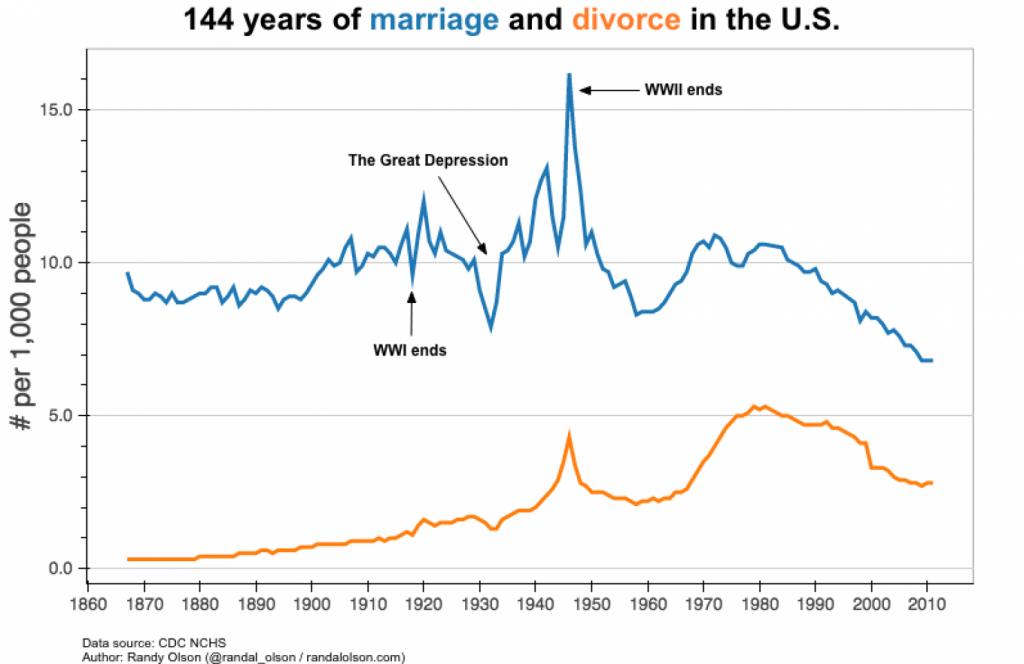 marriage-vs-divorce-rates