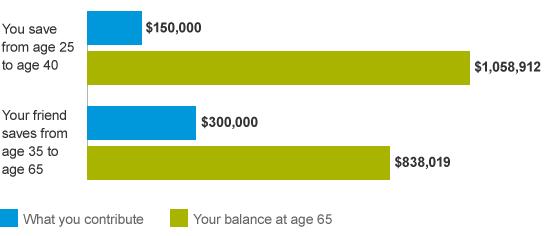 retirement-savings-comparison