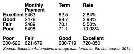 Is it worth to refinance a car loan